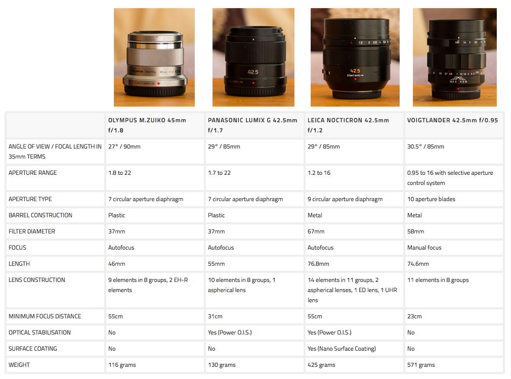 micro four thirds portrait lenses