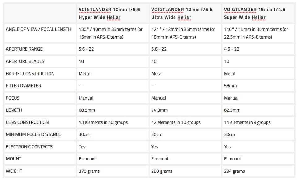 voigtlander-10mm-vs-12mm-vs-15mm