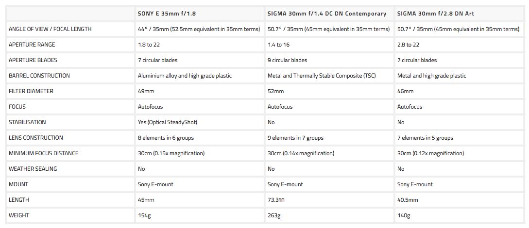 sony 35mm vs sigma 30mm
