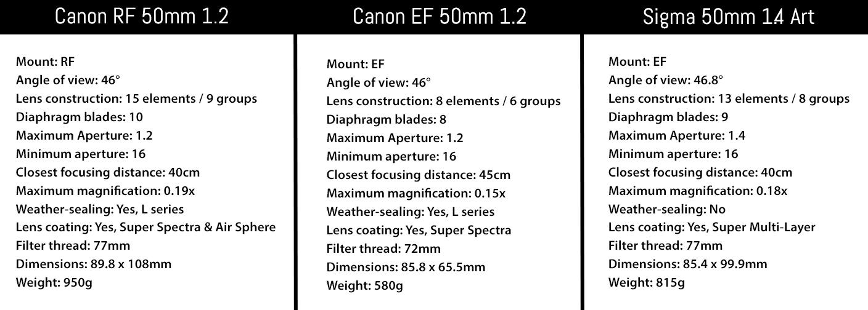 canon 50mm specs