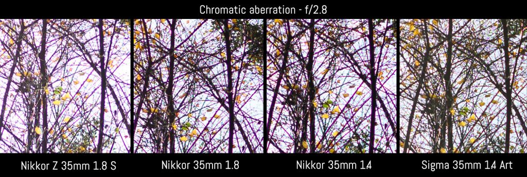 chromatic aberration 2.8