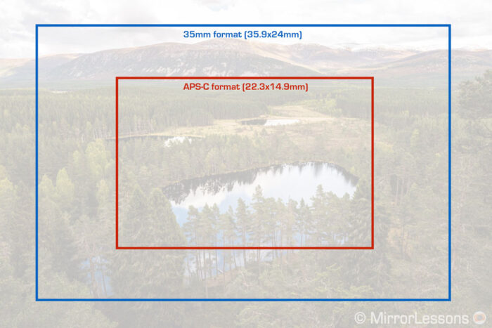 graphic showing the difference in size between a full frame sensor and Canon's APS-C sensor