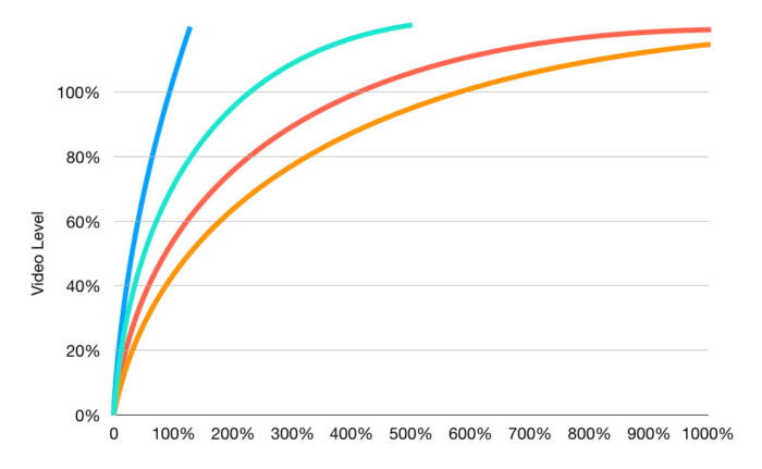 Graph showing that the yellow and red curves have more exposure latitude than the blue and cyan curves.