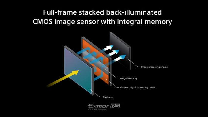 digital illustration of the Sony Exmor RS stacked sensor