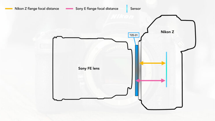 graphic illustration showing the distance in flange distance between Sony E-mount and Nikon Z mount