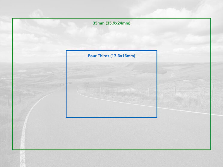 graphics showing the difference in size between a full frame and four thirds sensor